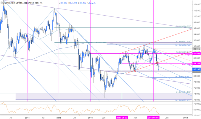 AUD/JPY Price Chart - Weekly Timeframe
