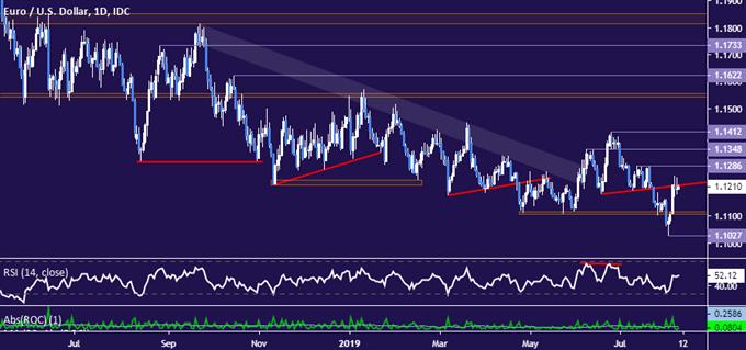 Euro vs US Dollar price chart - daily