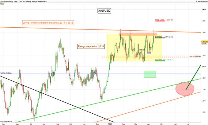 Operación en corto XAU/USD – Buscando validación de resistencia de triángulo ascendente