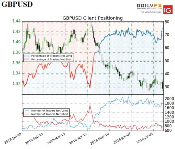 GBP/USD: Sentiment zeigt eine klar bärische Entwicklung an