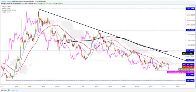 Le cours du BitcoinCash dans une tendance baissière de long terme
