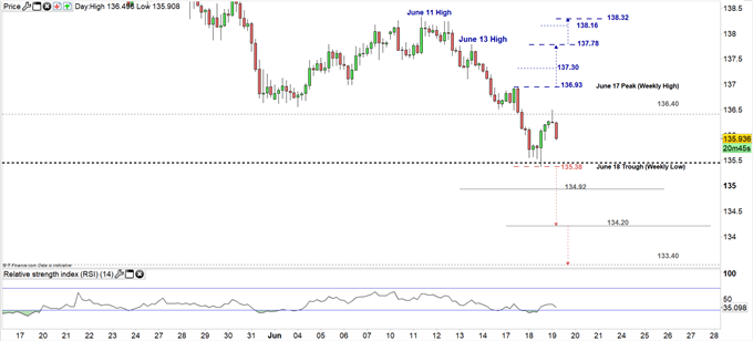 GBPJPY price 4hour chart 19-06-19