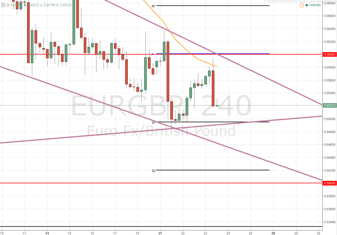 EUR/GBP – El rango continúa vigente ¿Corrige en 0,8500?
