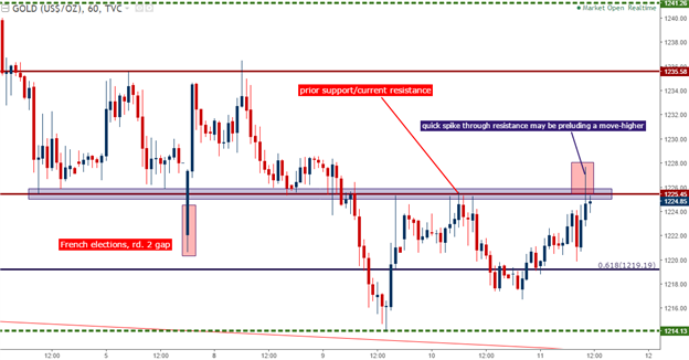 Gold Prices are Testing Near-Term Resistance