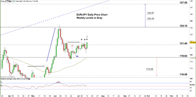 EURJPY daily price chart 13-07-20 zoomed in