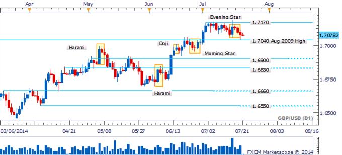 """GBP/USD con un patrón de """"Evening Star"""" cerca de máximos recientes sugiere estar muy atento"""