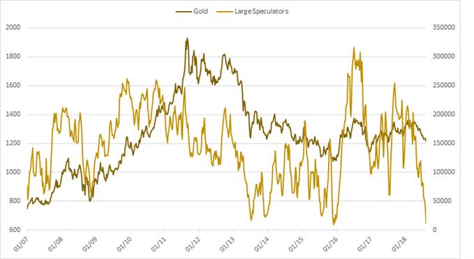 المخطط البياني للمضاربين الكبار غير التجاريين على الذهب