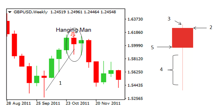 how to trade reversals with the hanging man pattern  resistance stick figure diagrams #15