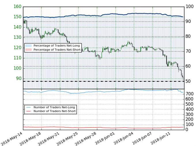 Litecoin Trader Sentiment - LTC/USD