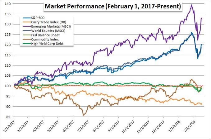 Rolling 12-Month Performance of Various 'Risk Assets'