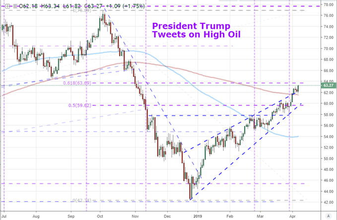 US Crude Oil
