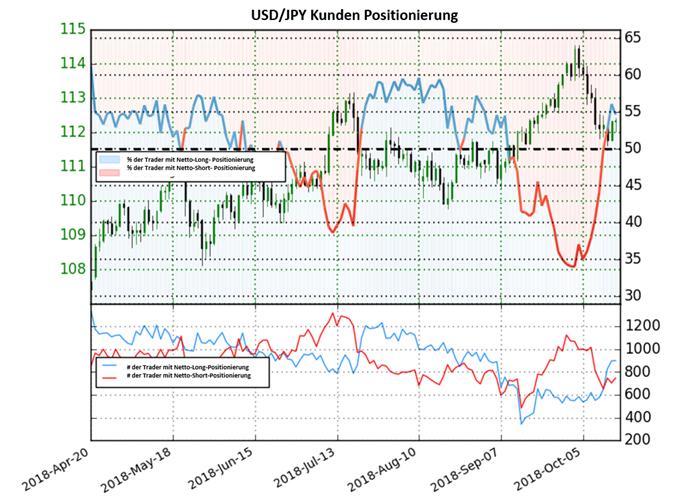 USD/JPY: Short-To-Long Ratio fällt abrupt