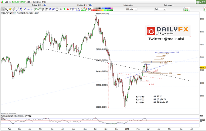 Brent oil prices daily chart