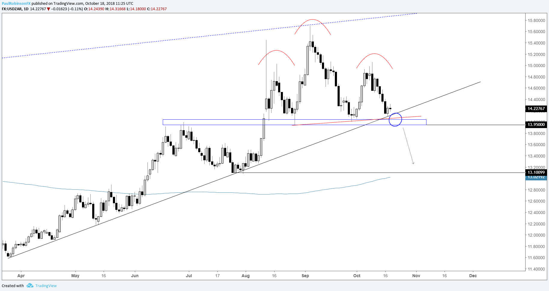 Usd Zar Daily Chart Support Needs To Break First