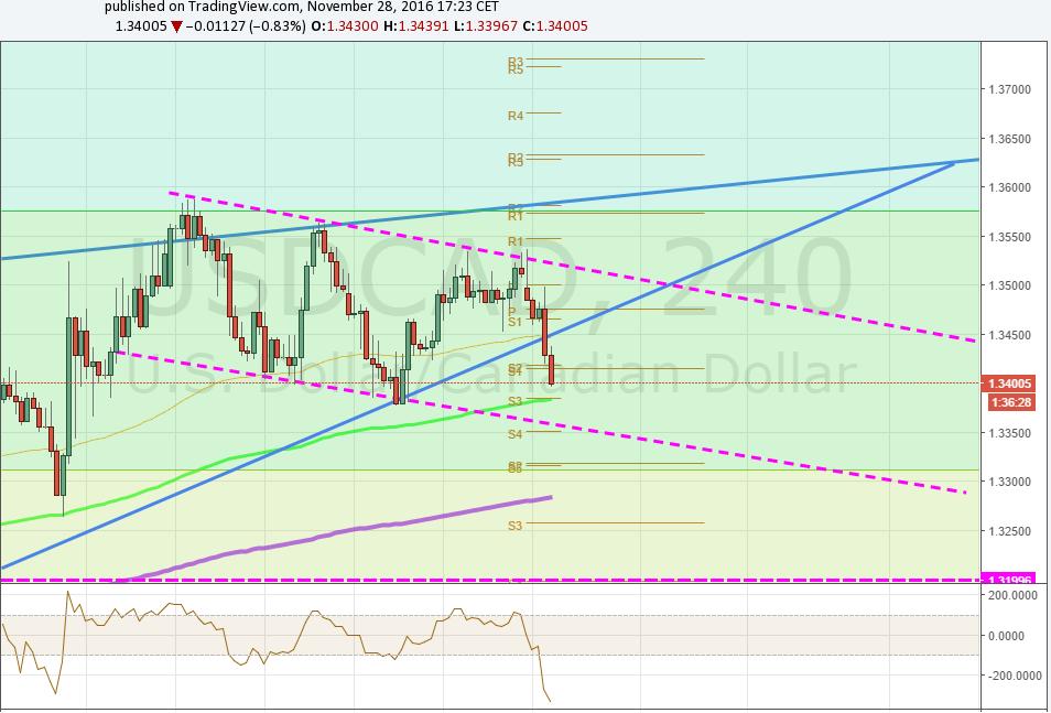 El USD/CAD – Sigue en rango ¿Hay algo que pueda impulsar Breakouts?