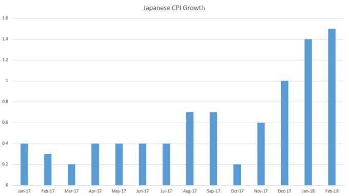 japanese cpi since January 2017