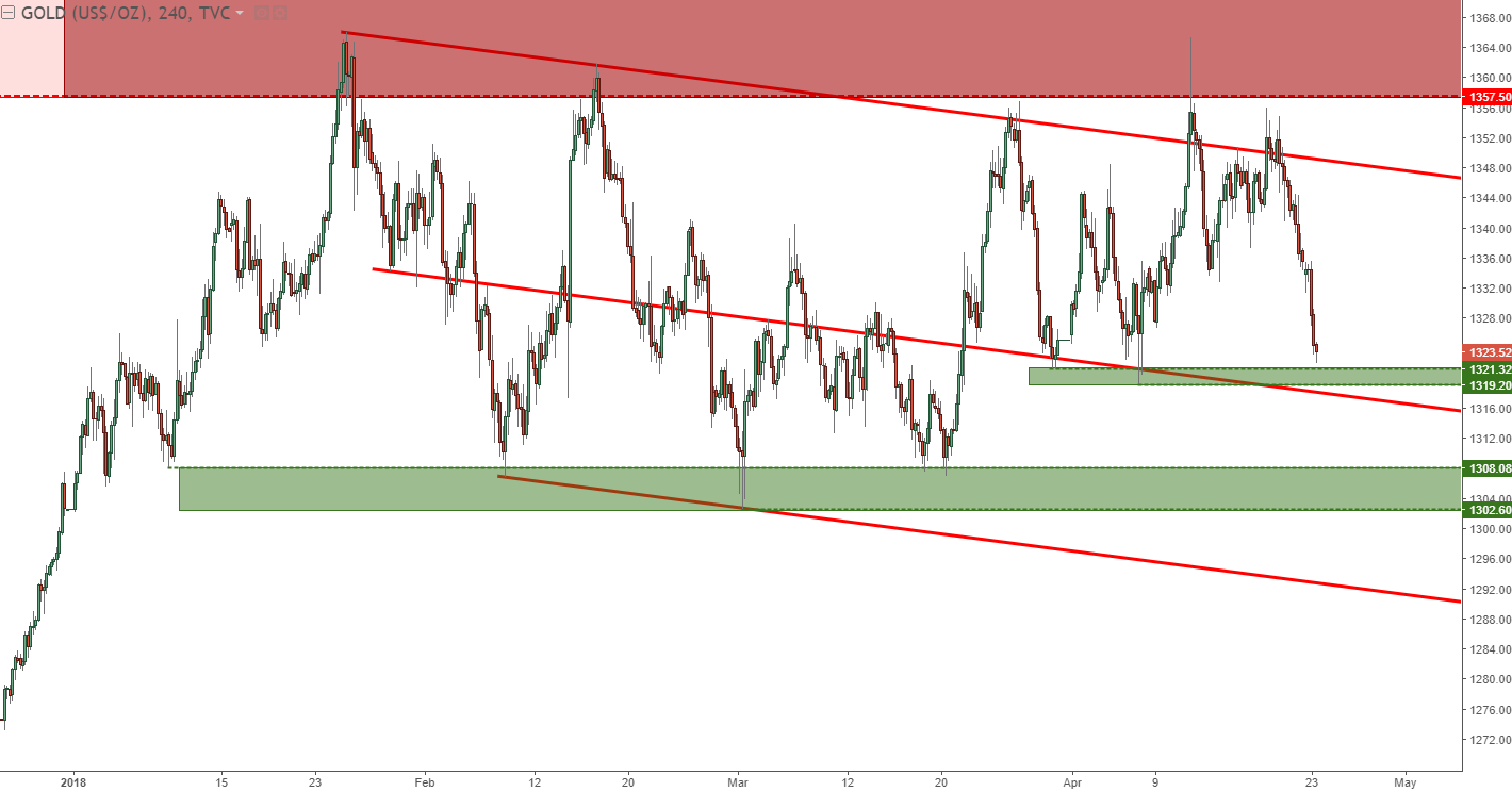Gold Prices Hold Channel as Bears Push Towards 2018 Lows