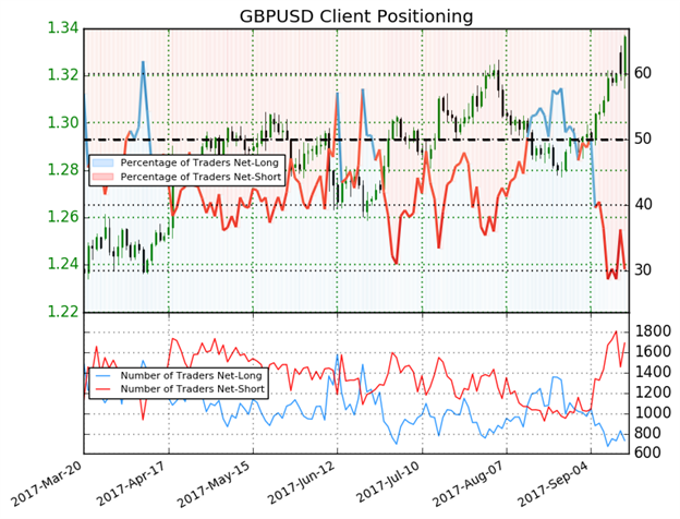 GBP Jumps to Top Of SW Index As Markets Work To Price In BoE Hawkishness
