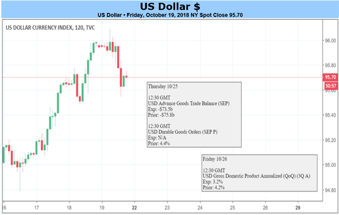 أسعار الدولار الأمريكي في إطار زمني لمدة ساعتين