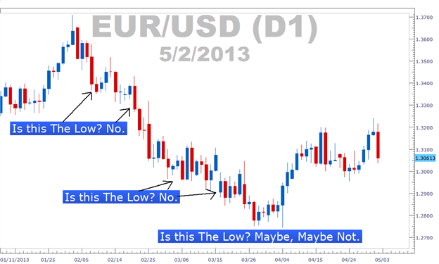 Forex high and low of the day