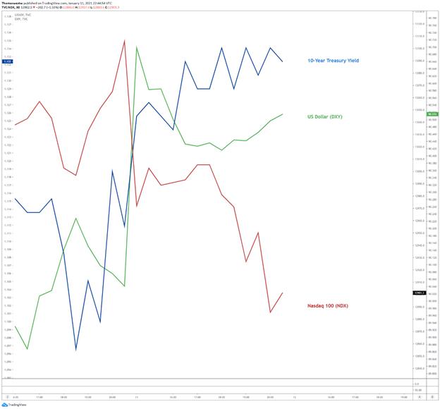 Treasury Yields vs dollar