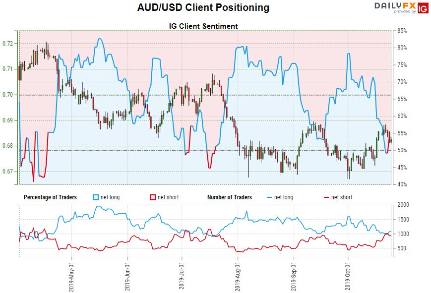 Aussie Price Outlook: Australian Dollar Breakdown Eyes Trend Support