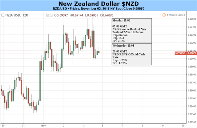 The New Zealand Dollar and The Tides of Change Ahead of the RBNZ