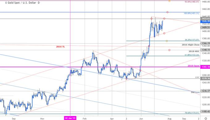 Gold Price Chart - XAU/USD Daily - GLD Technical Forecast