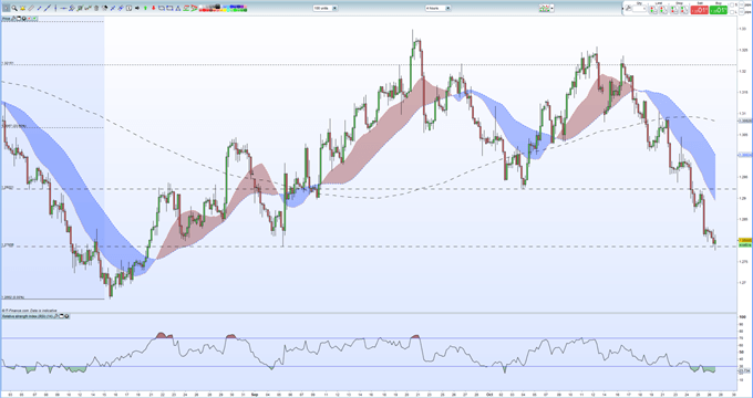 GBPUSD Weekly Technical Outlook: Short-Term Chart Looks Oversold