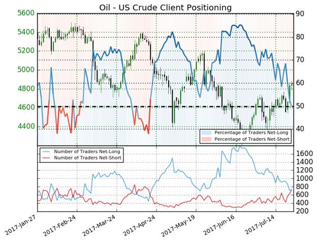 Prognose der Rohölpreise: Steigende Preise gehen Hand in Hand mit rückläufigem Überangebot