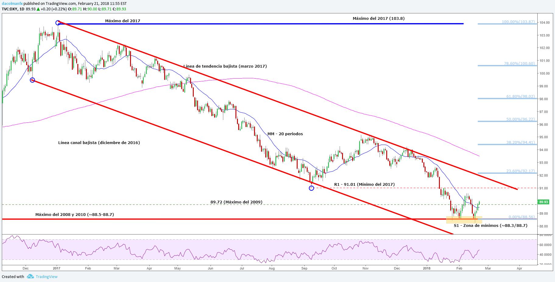 DXY: El dólar espera con nerviosismo las Minutas de la Fed