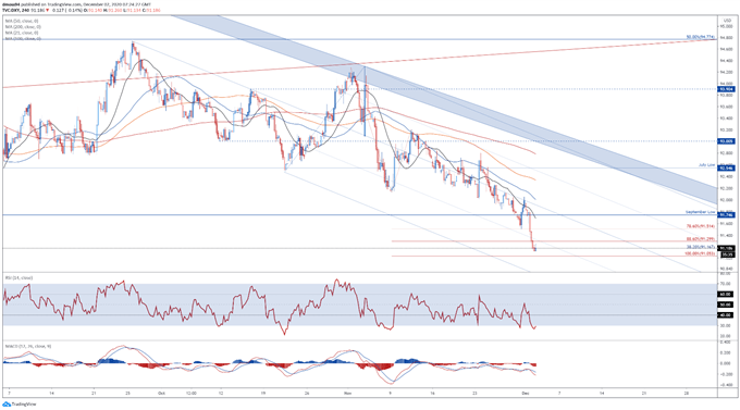 US Dollar Price Outlook: DXY May Extend Fall on Renewed Fiscal Aid Hopes