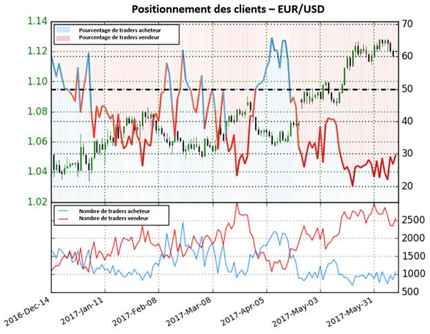 Le Sentiment des traders continue à alerter d'un renversement de la tendance actuelle