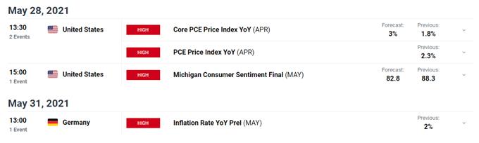 EUR/USD Price Latest - Stubborn Multi-Month Resistance Remains Dominant