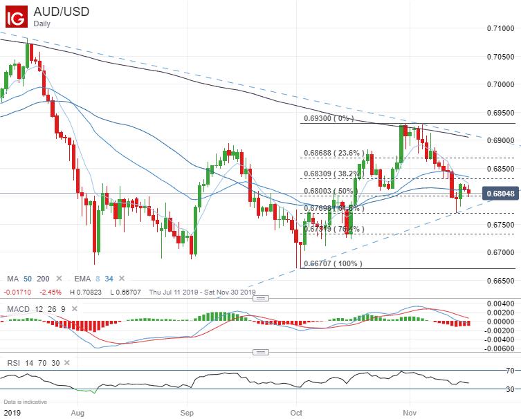 Australian Dollar Forecast: AUD/USD, AUD/JPY, EUR/AUD, GBP/AUD