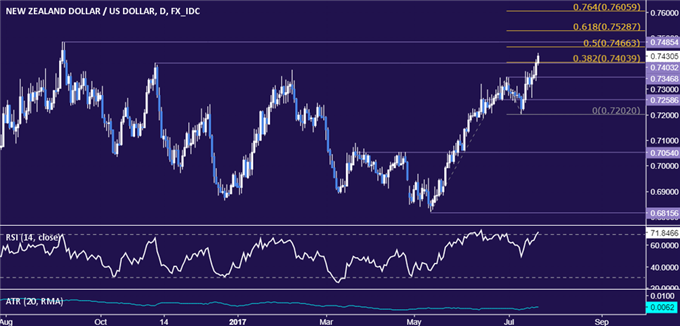 NZD/USD Technical Analysis: 10-Month Resistance Under Fire