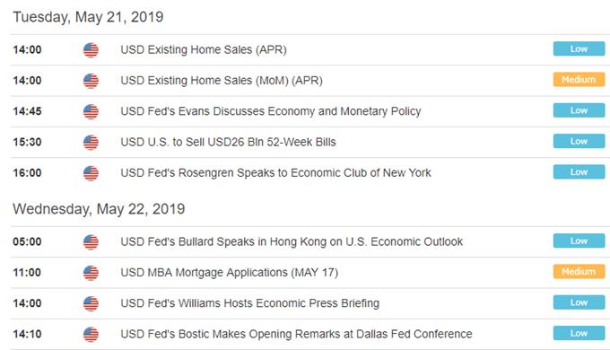 US Dollar News: USD Price Nears 2-Year High; Fed Speak, FOMC Minutes Loom