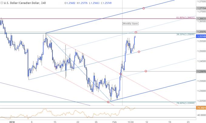 Kurzfristige Strategien für USD/CAD, GBP/USD, EUR/USD