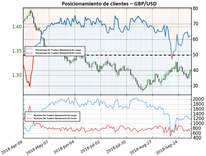 GBP/USD en cambio de sentimiento hacia posiciones cortas