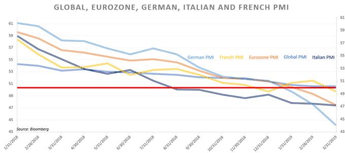Chart Showing Eurozone PMI