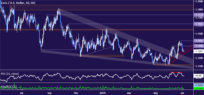 EURUSD Technical Analysis: Euro Sellers Challenge Trend Support