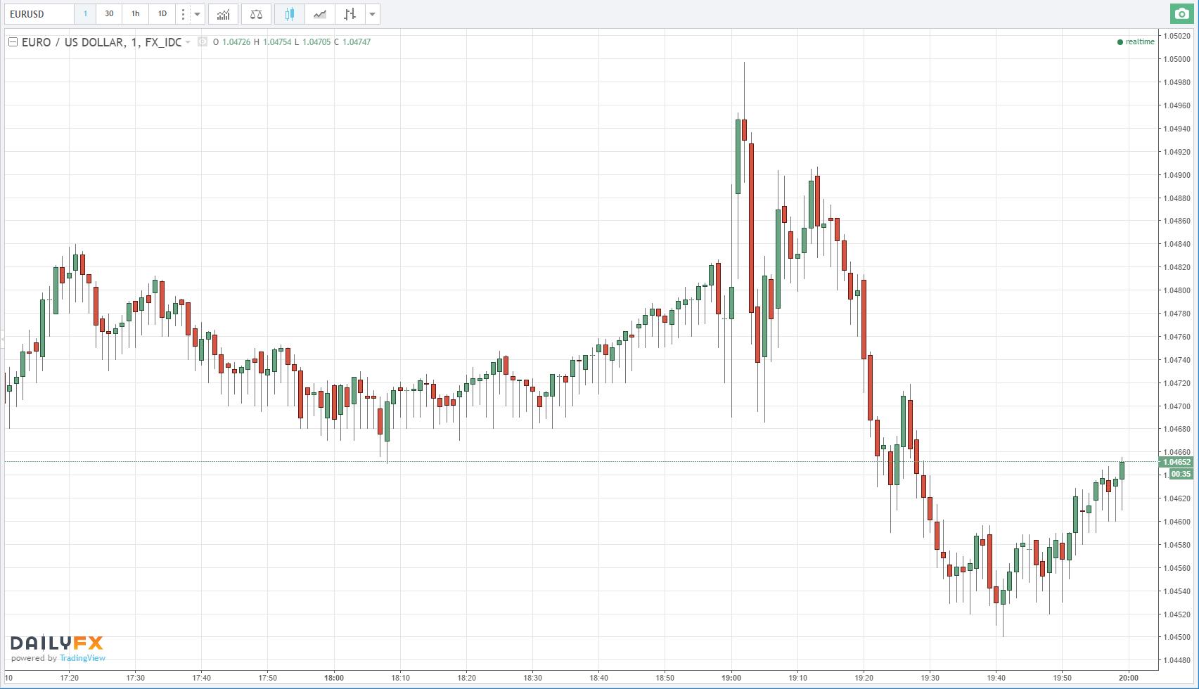 Minutas de la Fed: Directivos del Banco Central Esperan un Reajuste Gradual de la Política Monetaria