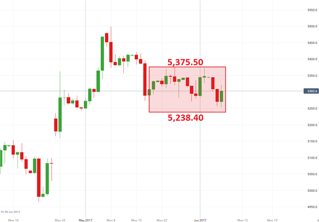 EUR/USD Dives, CAC 40 Rallies Ahead of ECB