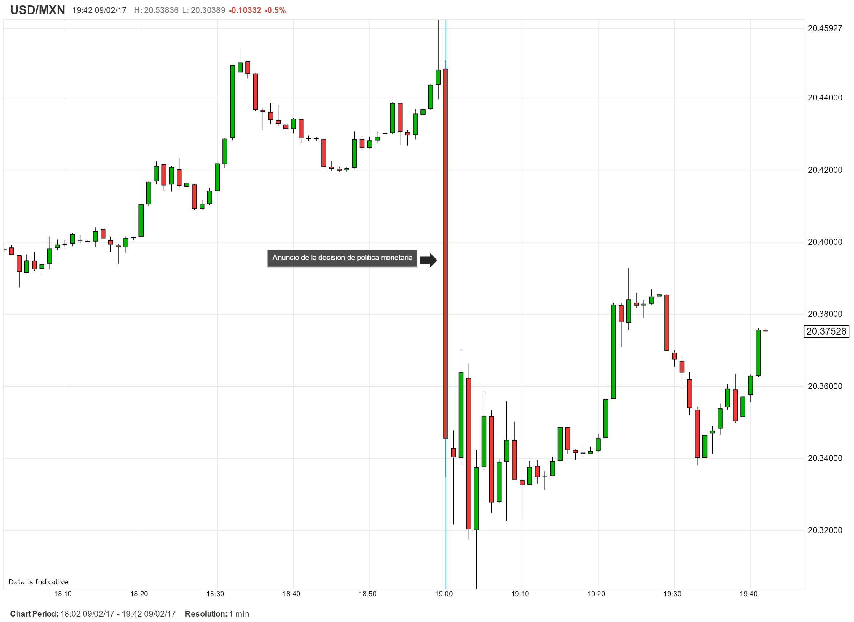 Banxico sube su tasa en 50 puntos a 6.25%; USD/MXN responde a la baja