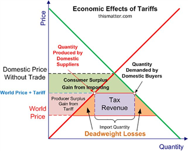 The Impact of Tariffs and Trade Wars on the US Economy and the Dollar