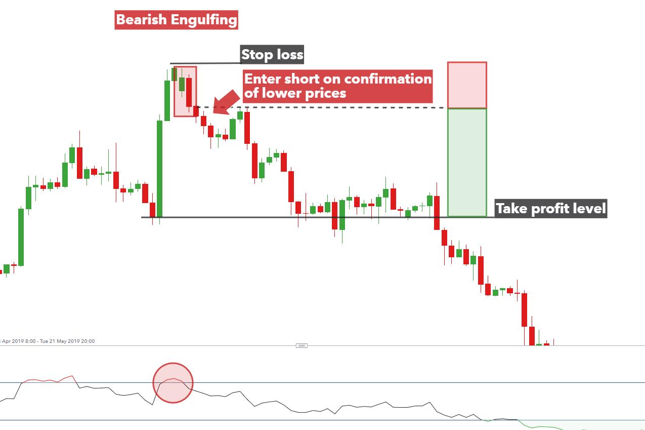 Bearish engulfing pattern forex