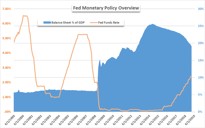change in fed balance sheet due to quantitative easing
