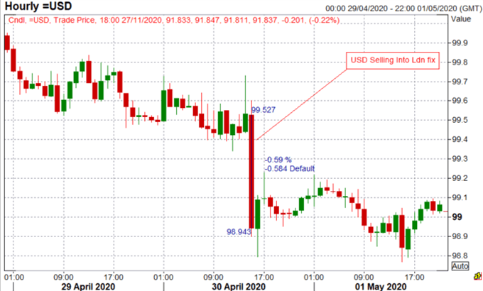US Dollar Selling Persists, EUR/USD Nearing 1.20, GBP/JPY to Outperform