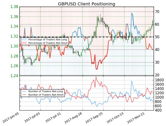 Net-Short Positions Set Up Bullish Trading Bias for Pound