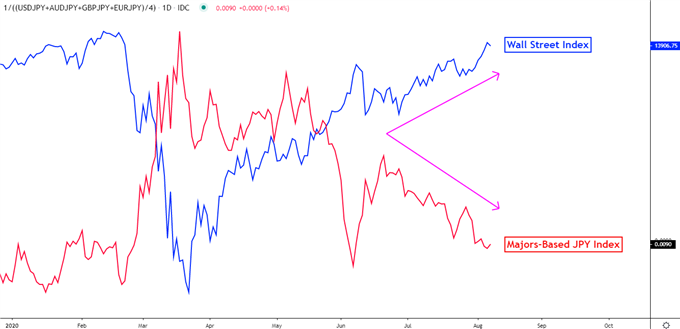 Japon Yeni ve Risk trendleri